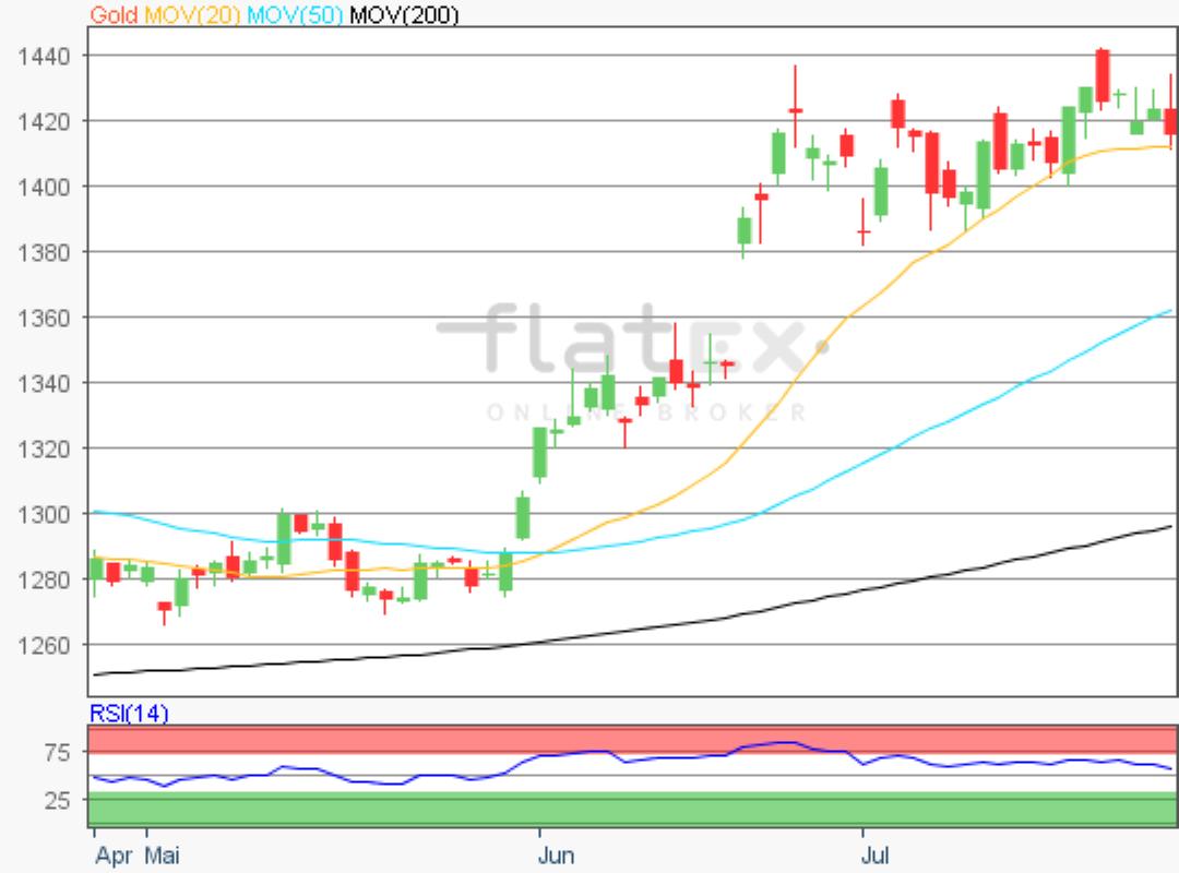 flatex-gold-26072019.png