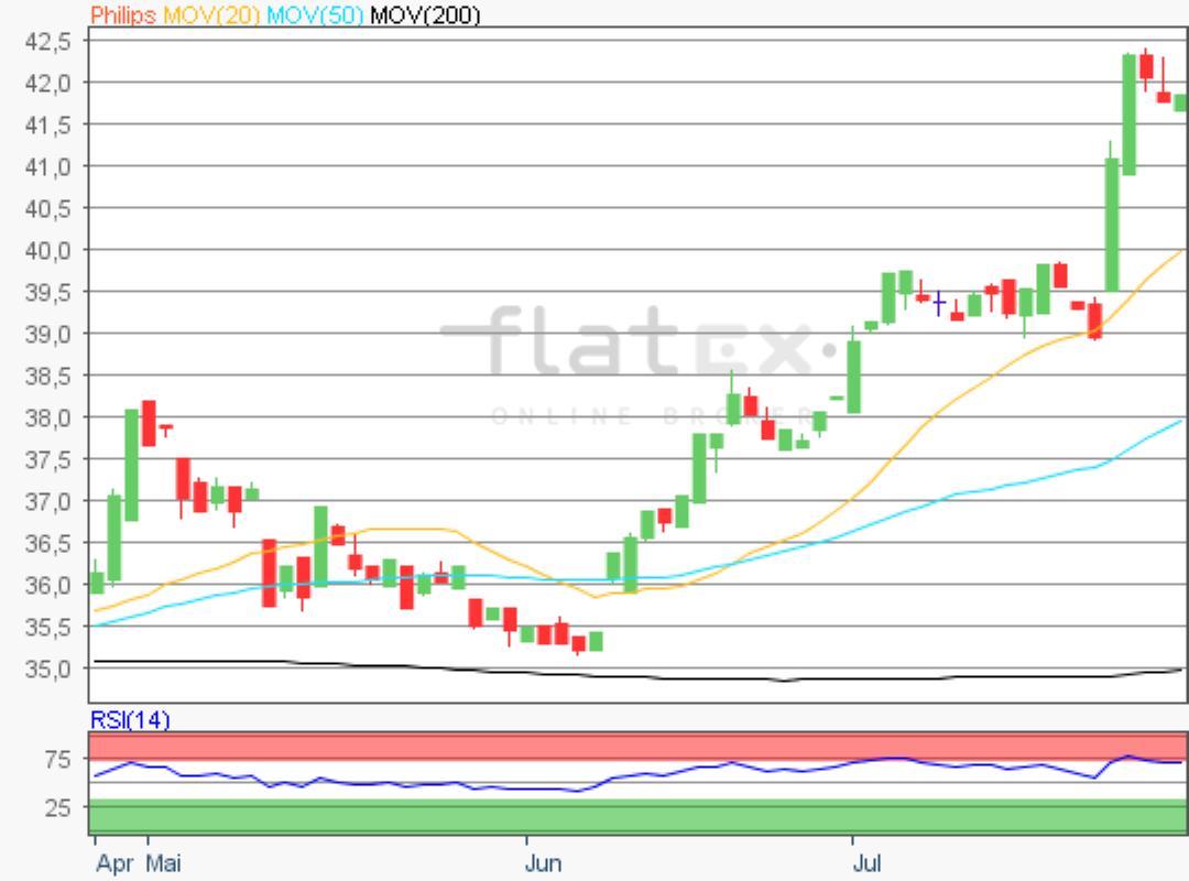 flatex-philips-26072019.png