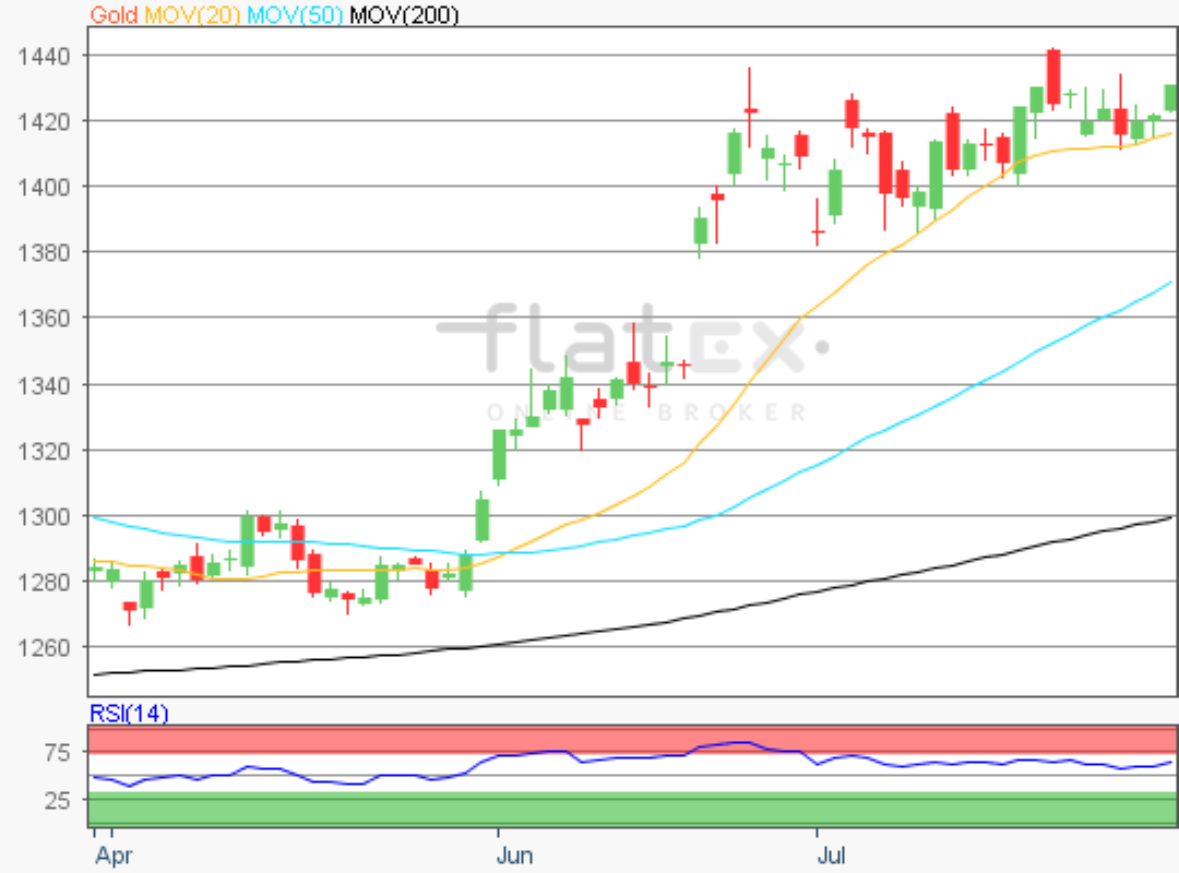 flatex-gold-31072019.png