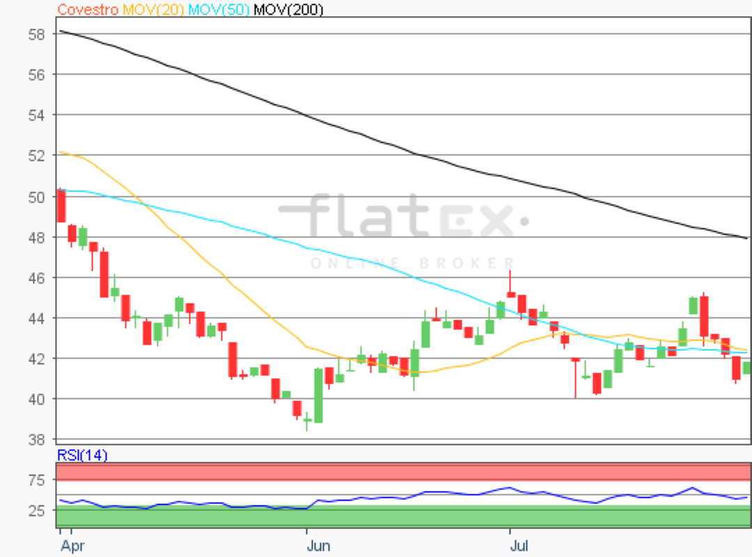 flatex-covestro-31072019.png