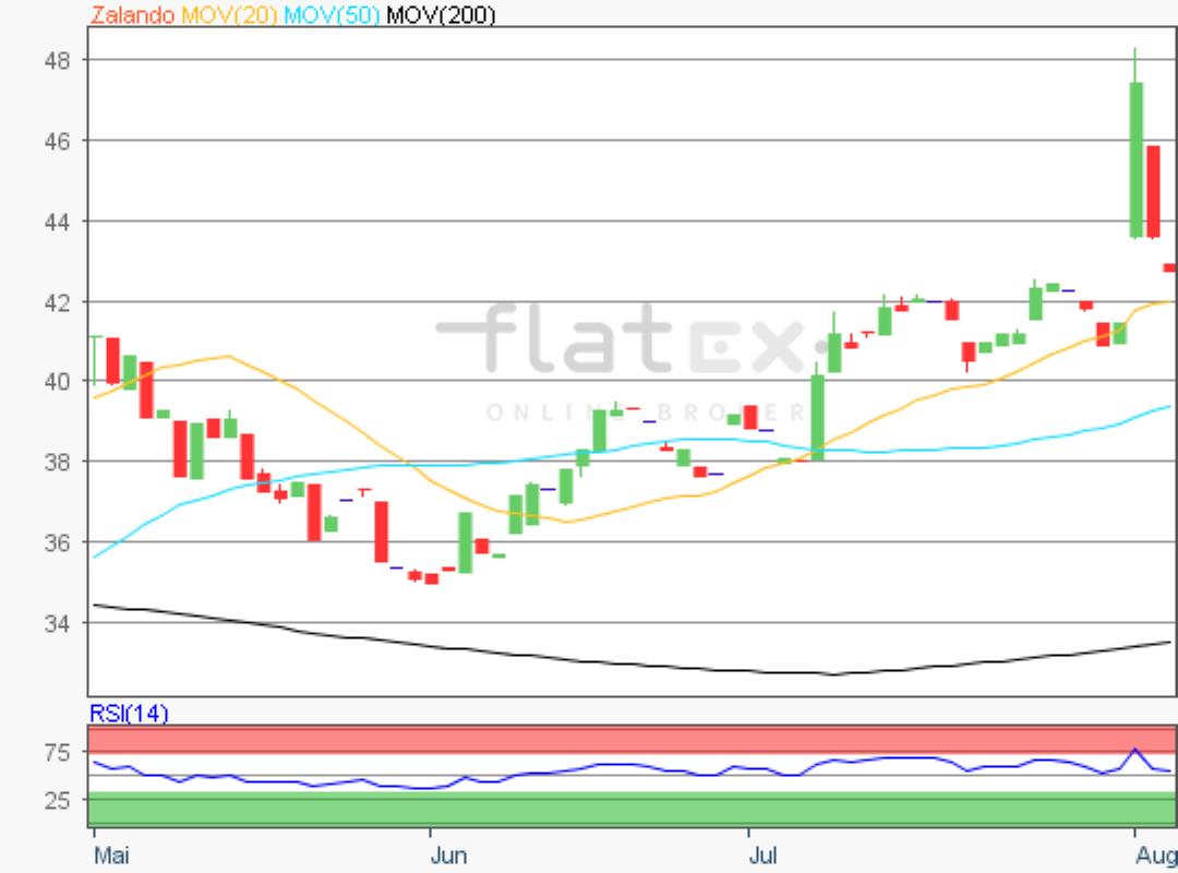 flatex-zalando-05082019.png