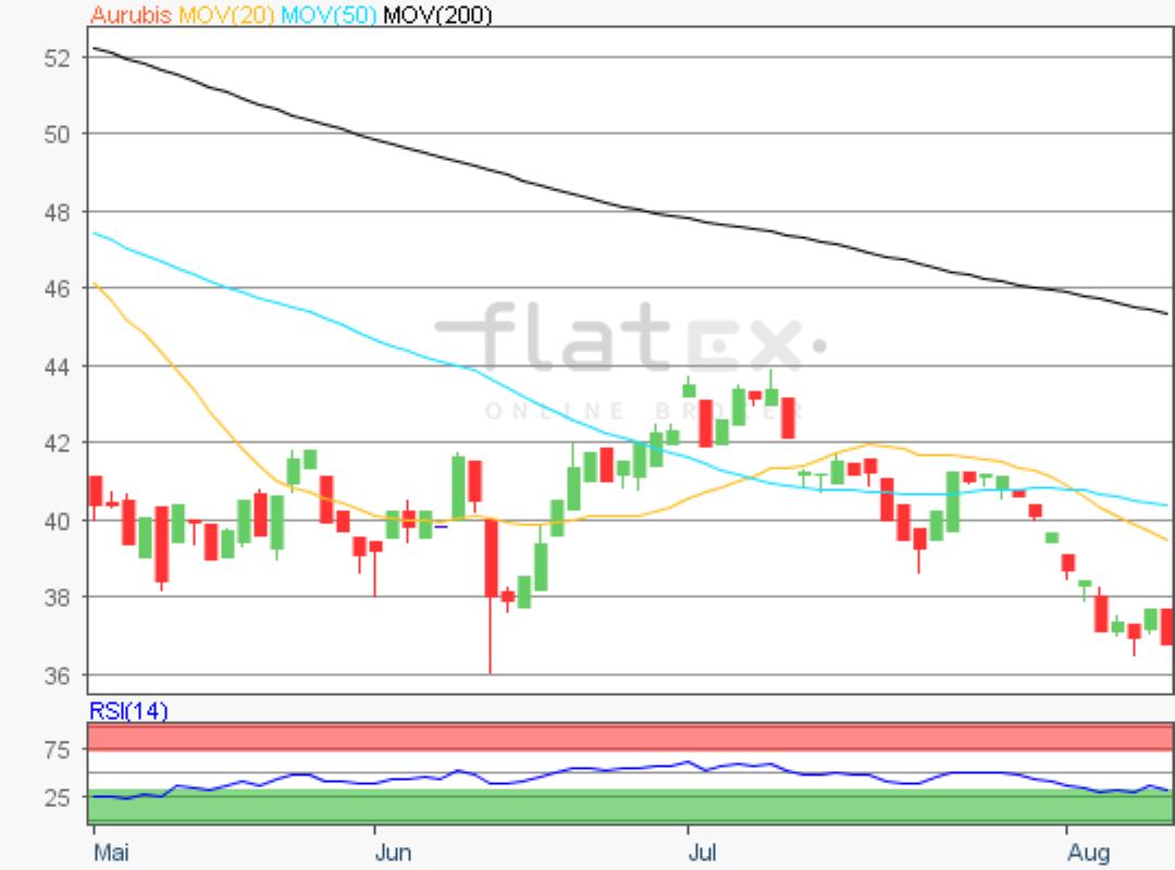 flatex-aurubis-09082019.png