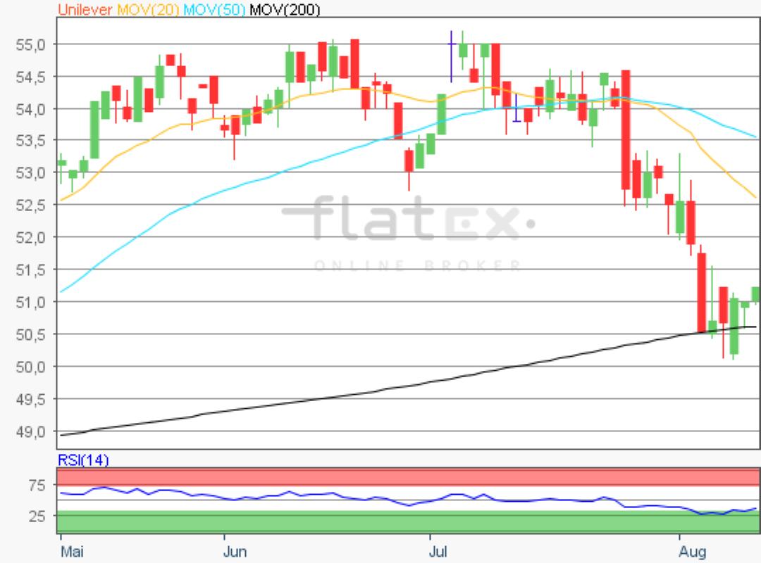 flatex-unilever-12082019.png