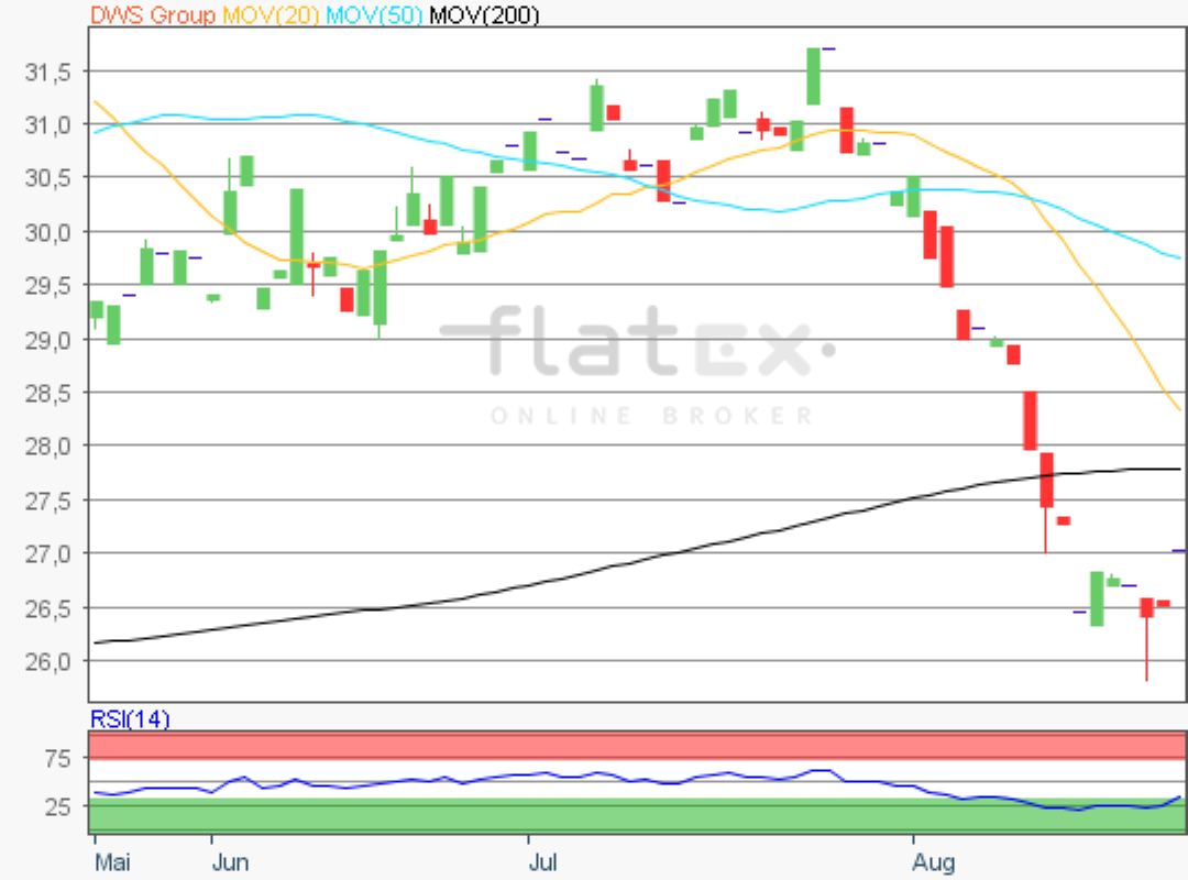 flatex-dws-23082019.png