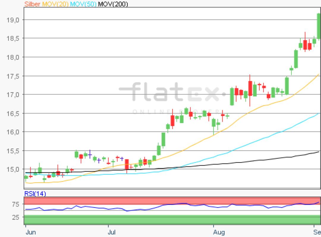 flatex-silber-04092019.png