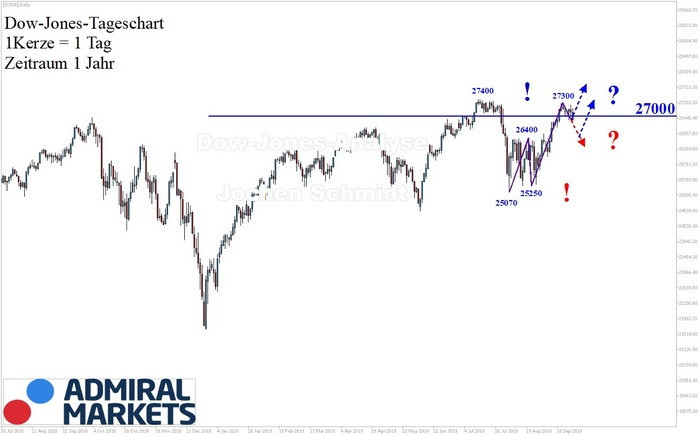 dow-jones-analyse-nach-markttechnik-21092019.jpg