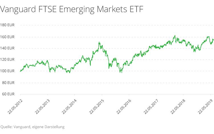 vanguard-ftse-emerging-markets-etf.png