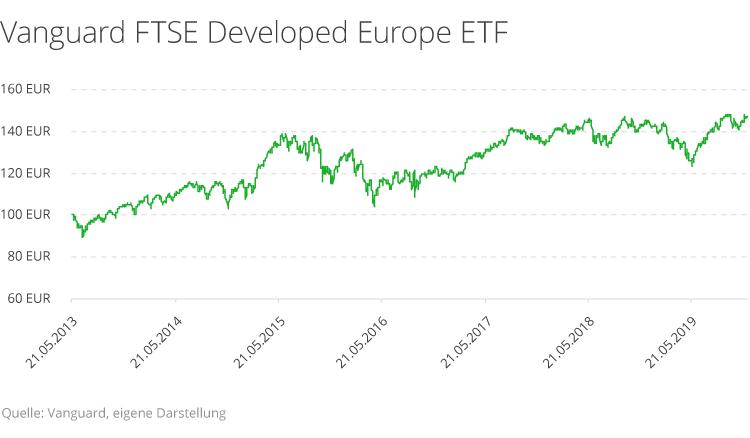 vanguard-ftse-developed-europe-etf.png