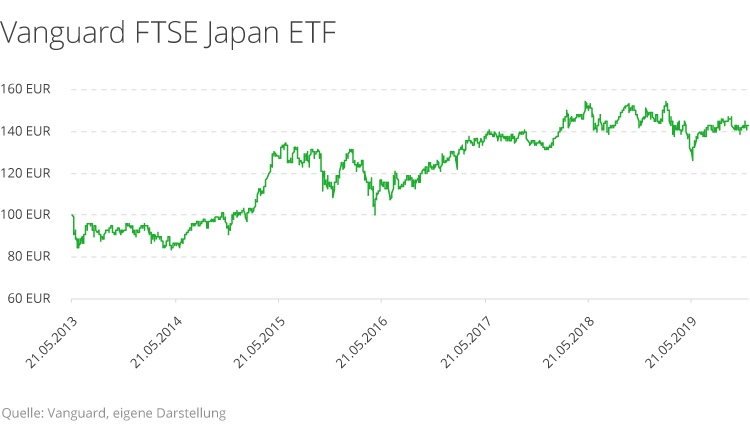 vanguard-ftse-japan-etf.png