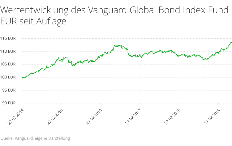 vanguard-global-bond.png