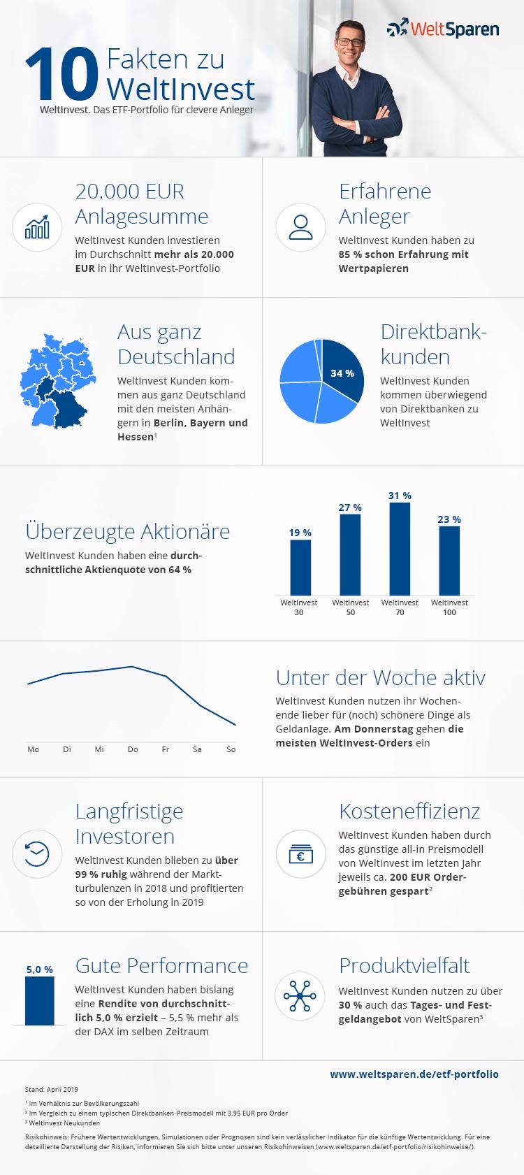 weltinvest-infografik-1-jahr.png
