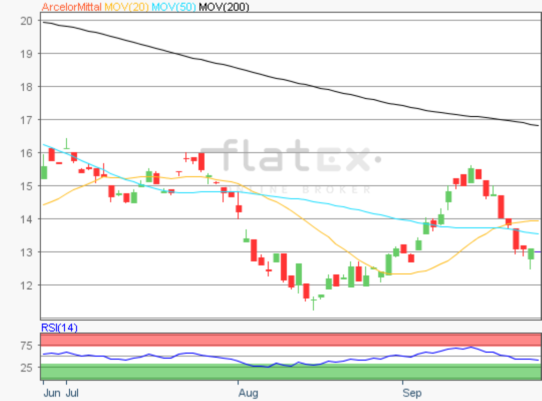 flatex-arcelor-26092019.png