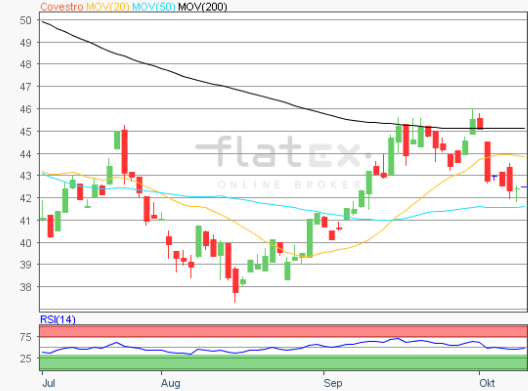 flatex-covestro-10102019.png