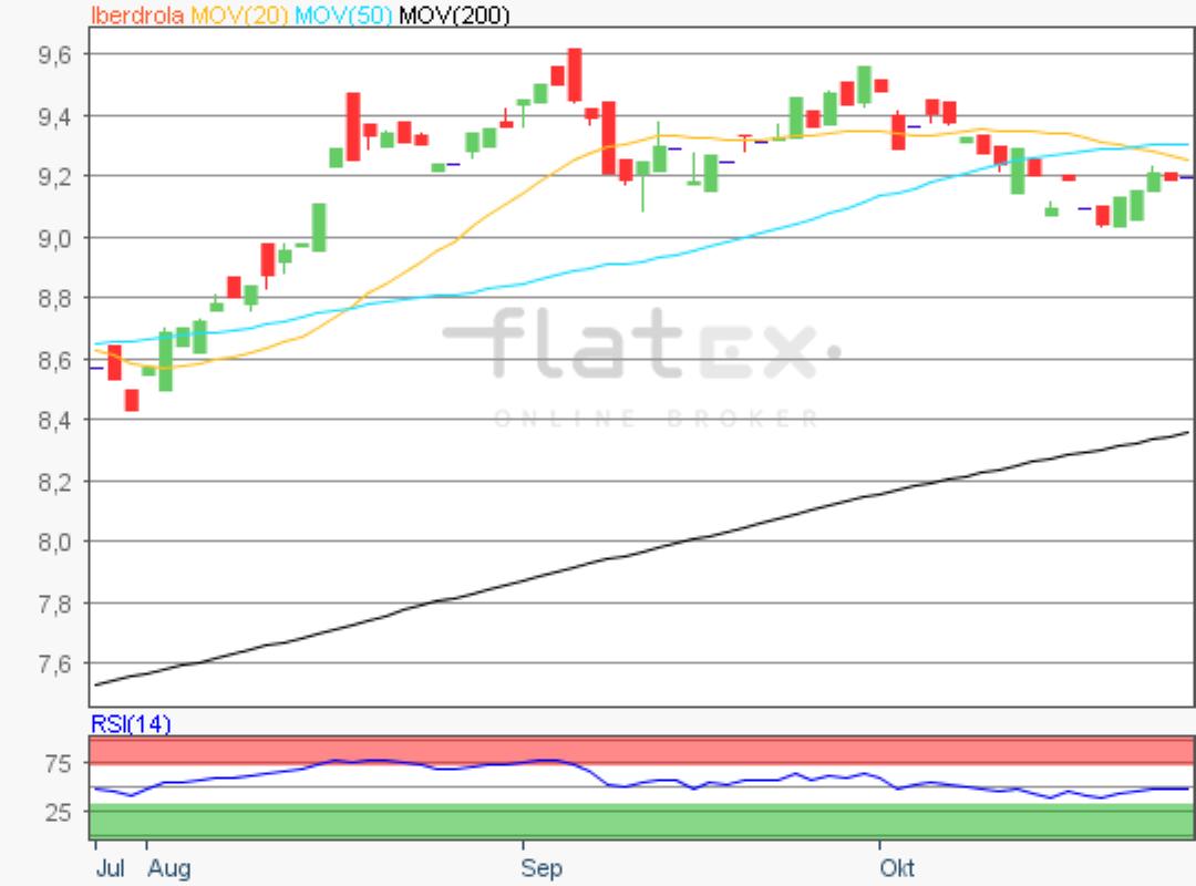 flatex-iberdrola-28102019.png
