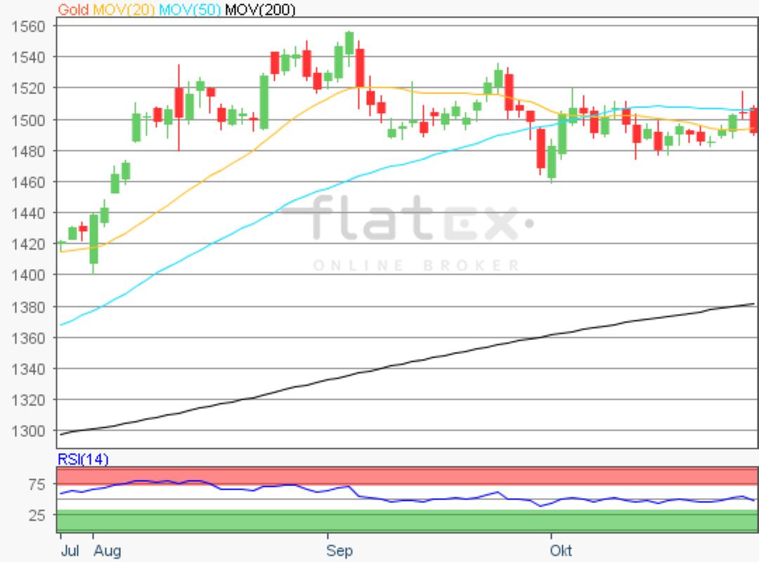 flatex-gold-29102019.png