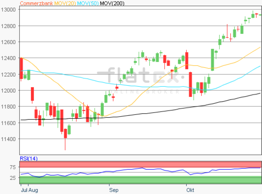 Aktie im Fokus - Commerzbank