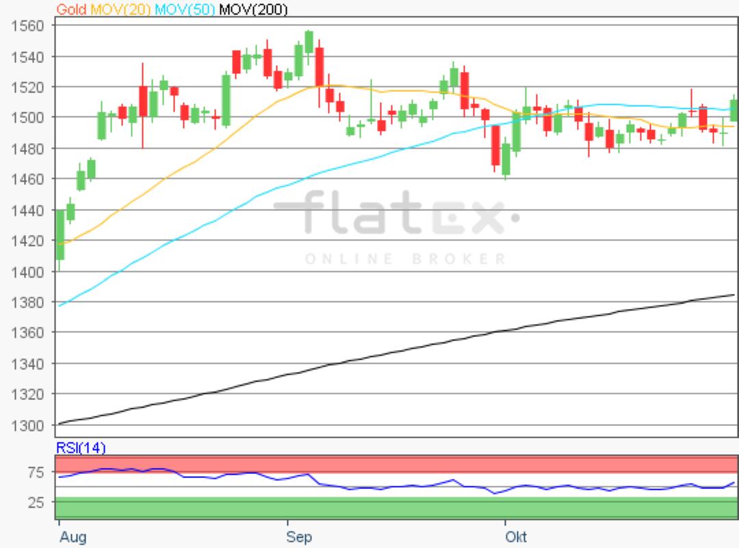 flatex-gold-01112019.png