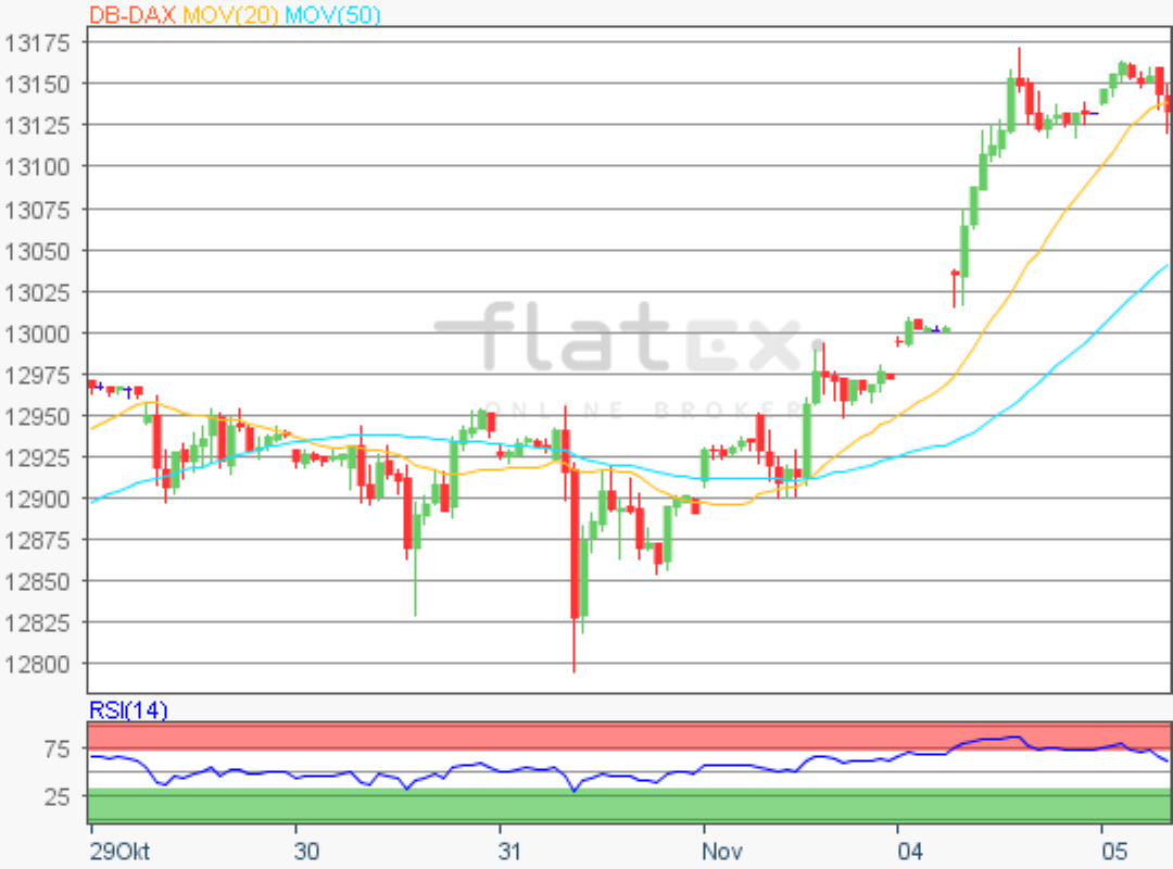 flatex-dax-update-05112019.png