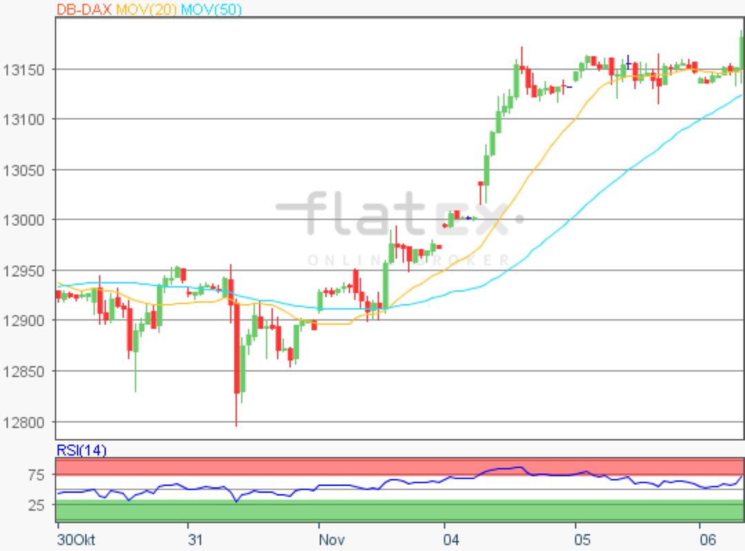 flatex-dax-update-06112019.png