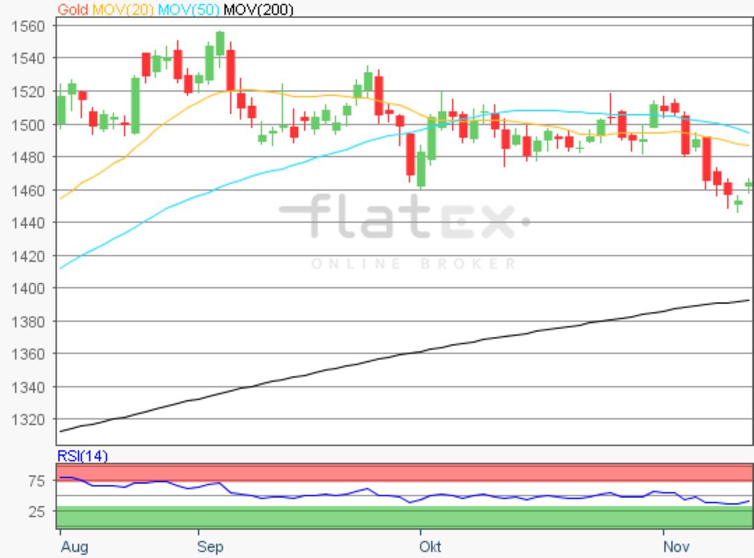 flatex-gold-14112019.png