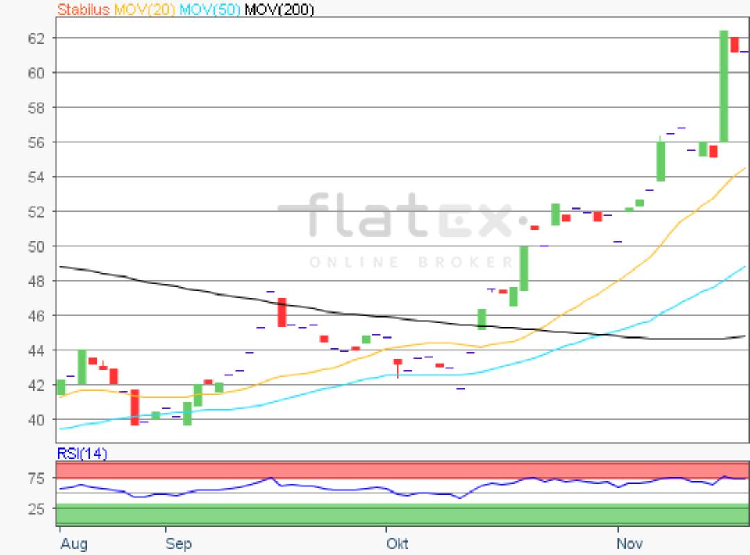 flatex-stabilus-19112019.png