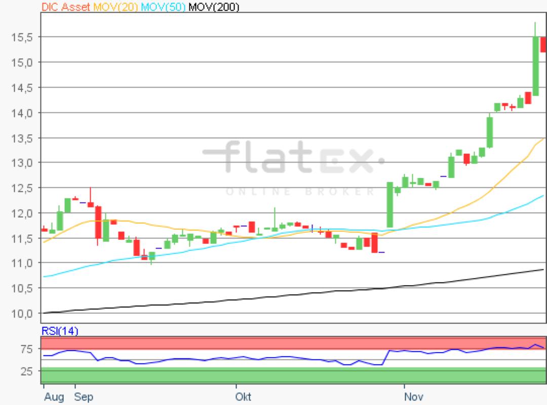 flatex-dic-27112019.png
