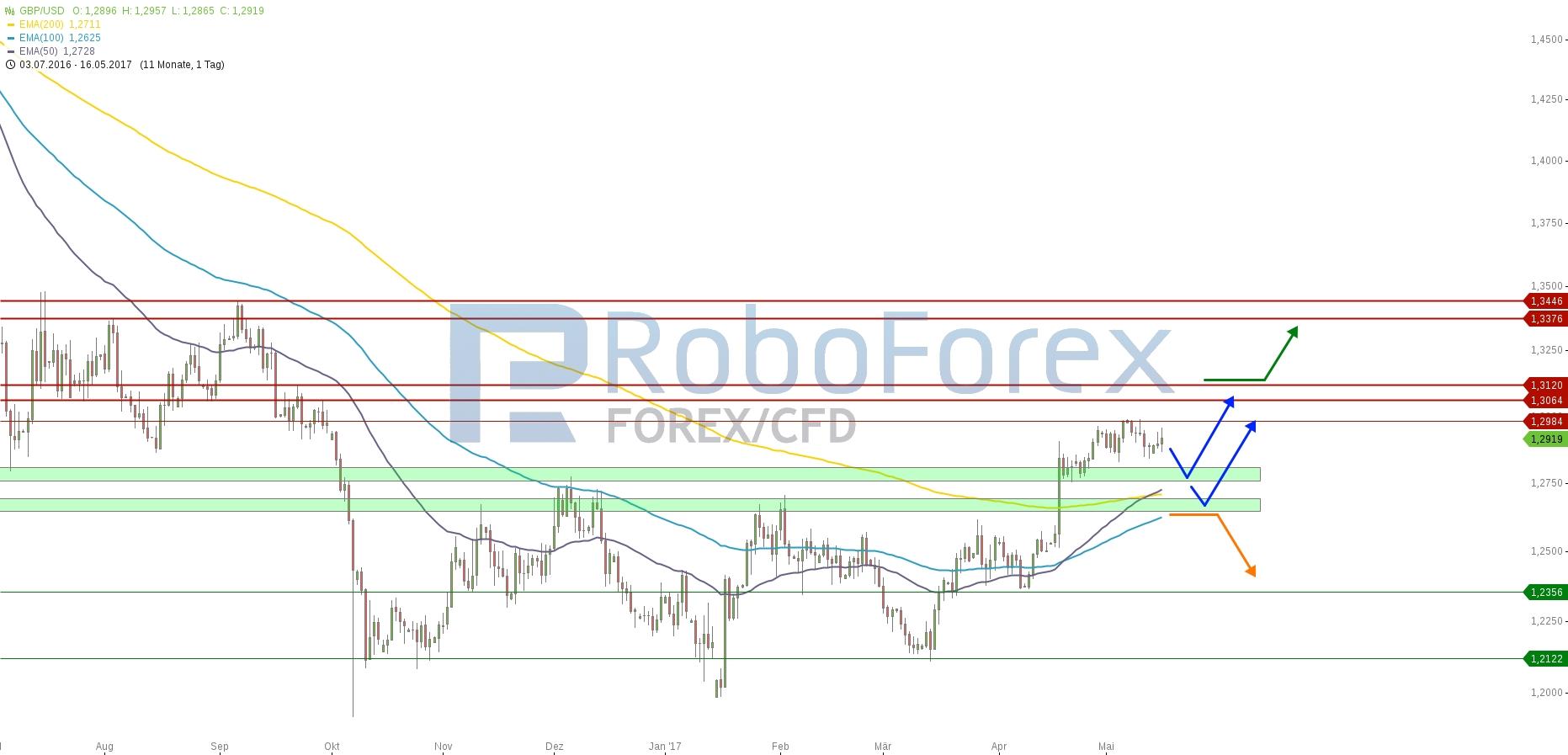 chart-16052017-2207-gbpusd-roboforex.jpg