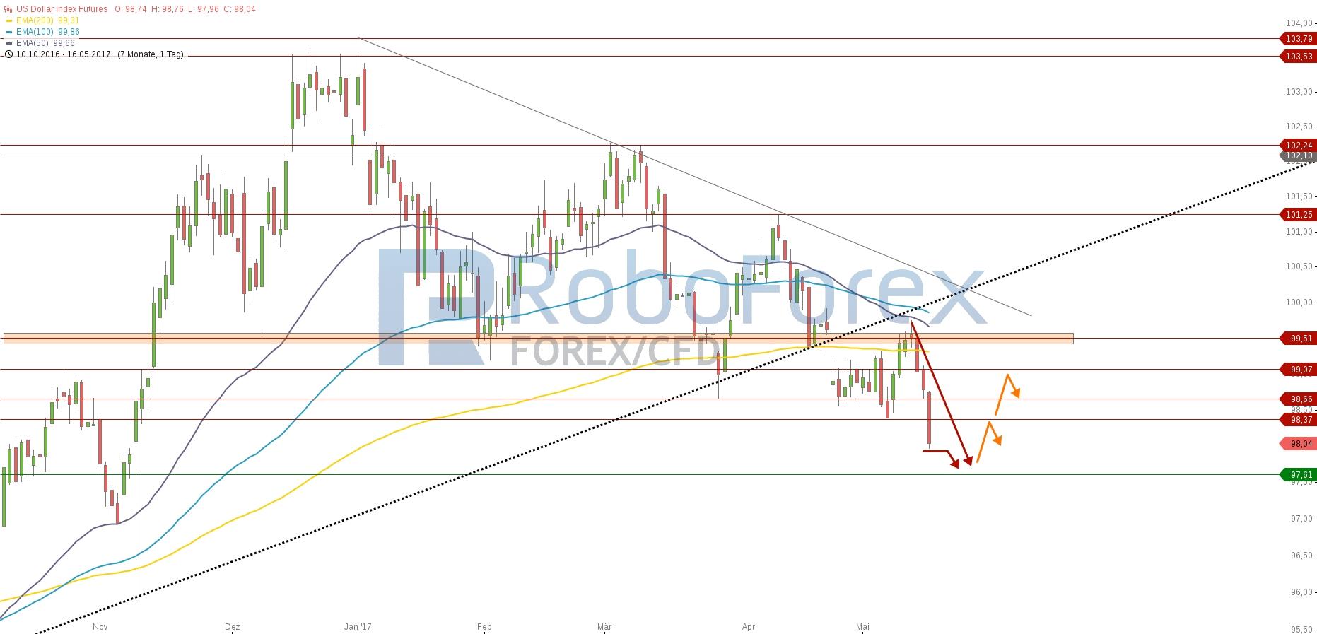 chart-16052017-2210-usdollarindexfutures-roboforex.jpg