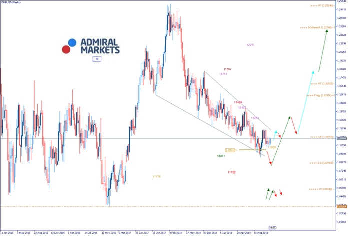 eurusd_chartanalyse_041219_-_forextrading.png