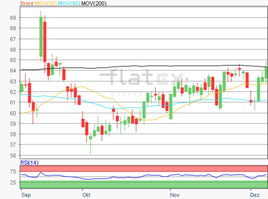 flatex-brent-09122019.png