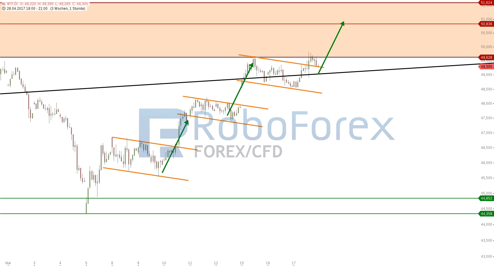 chart-17052017-2242-wtil-roboforex.jpg
