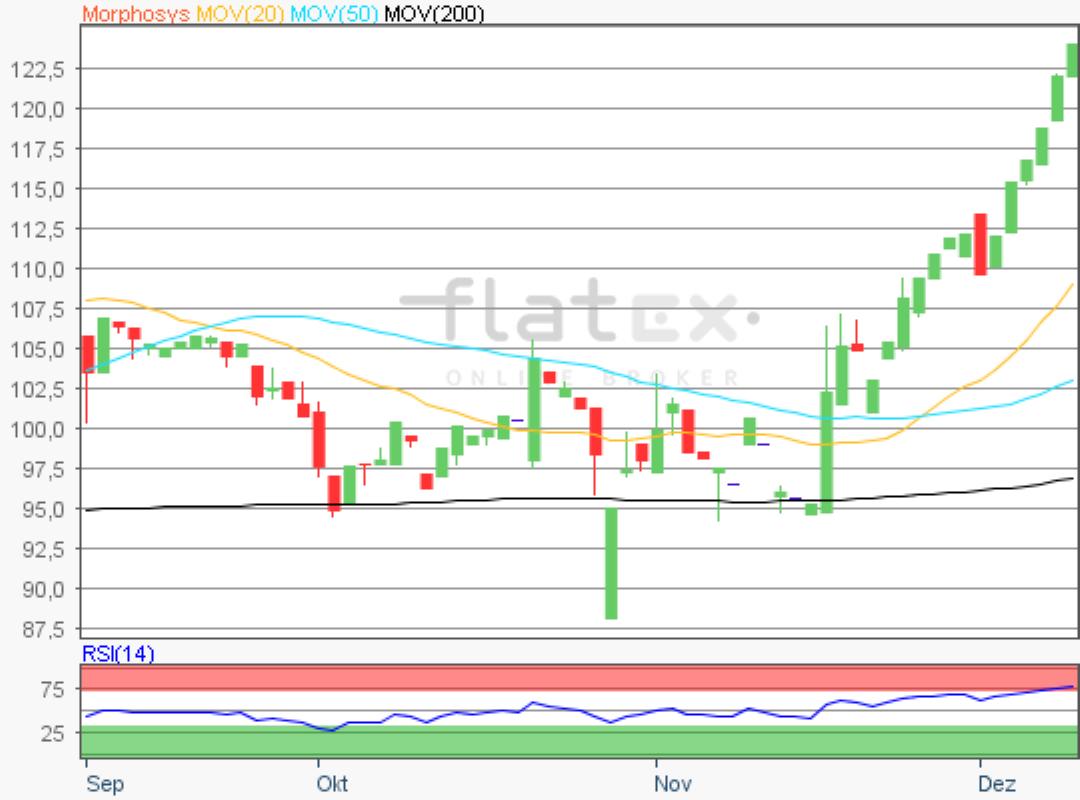 flatex-morphosys-10122019.png