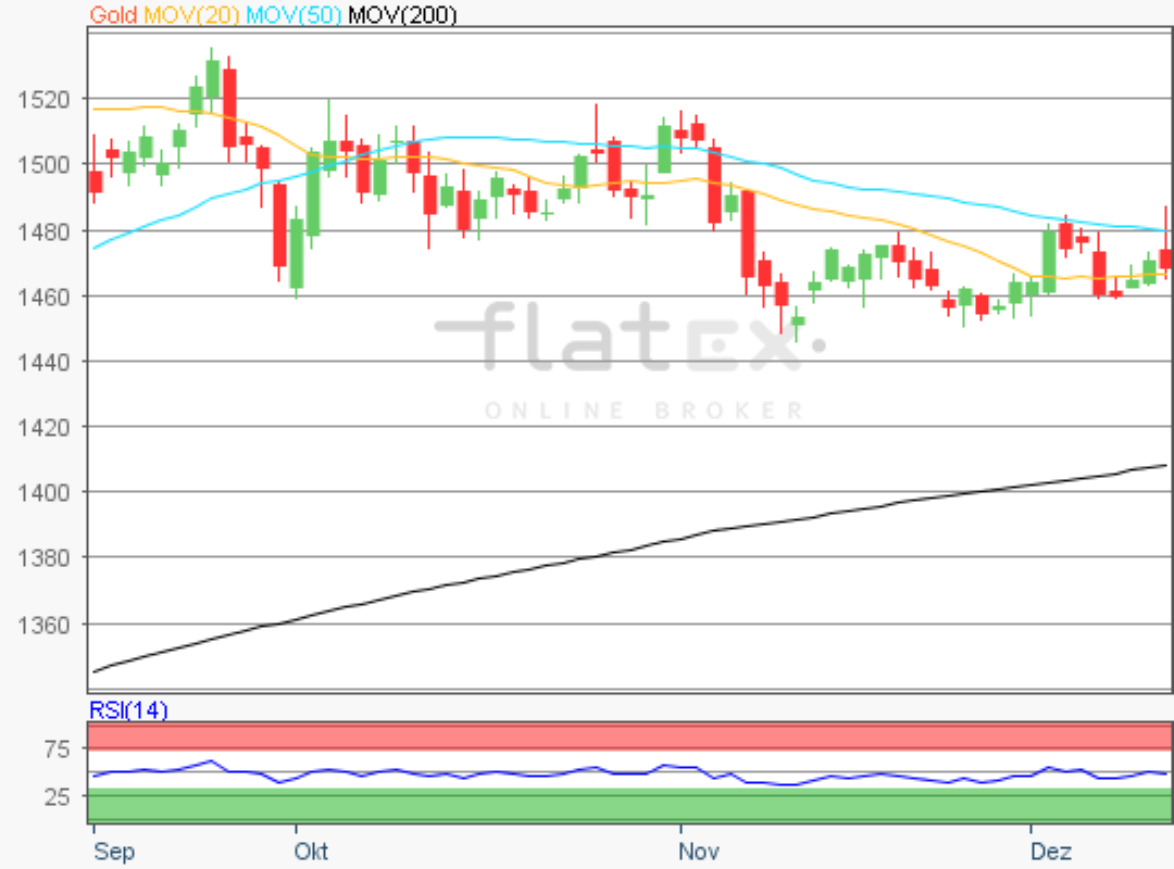 flatex-gold-13122019.png