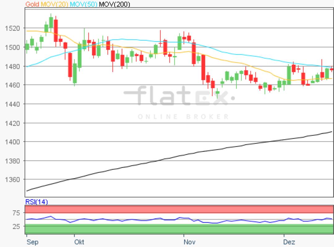 flatex-gold-17122019.png