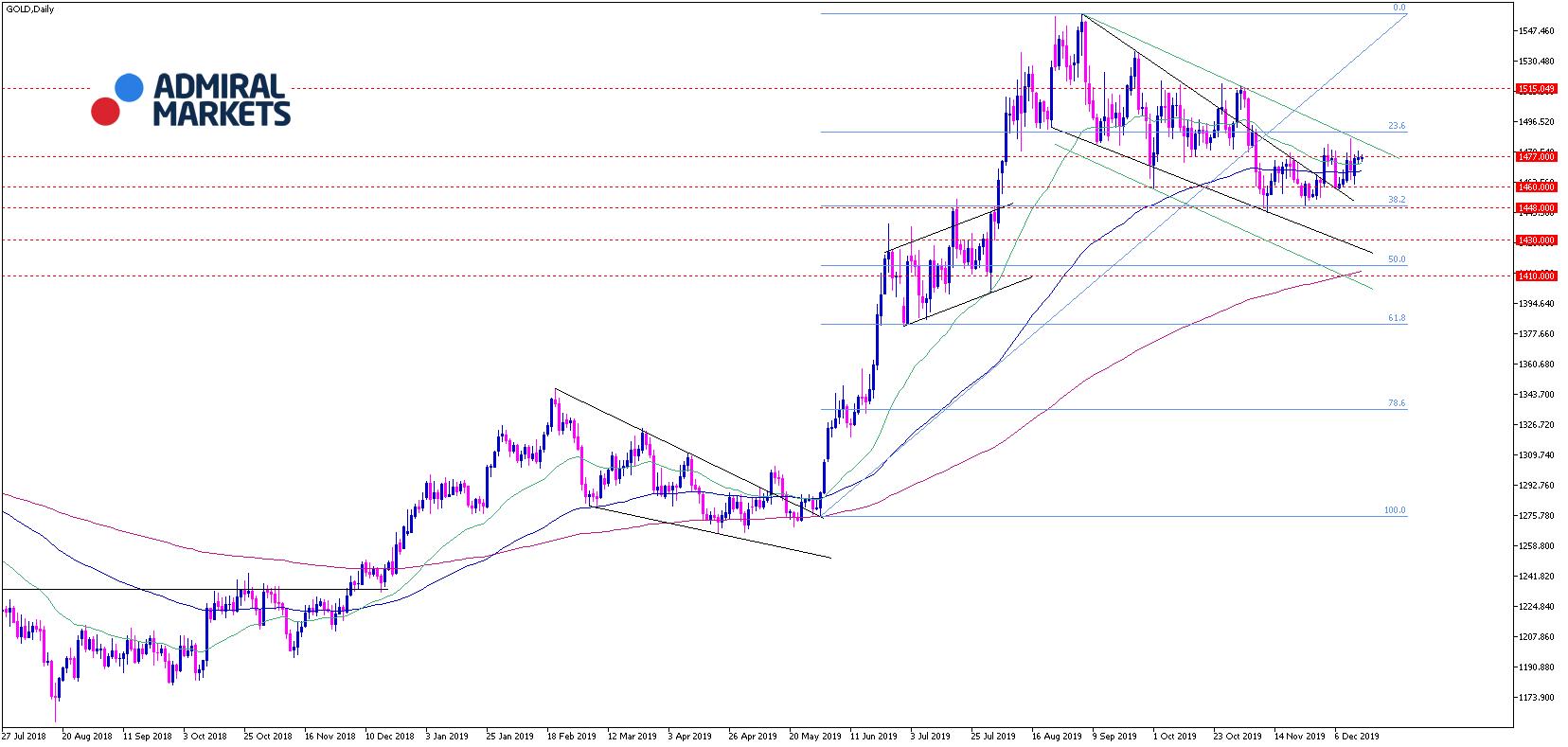 gold-analyse-171219-tagesansicht.png
