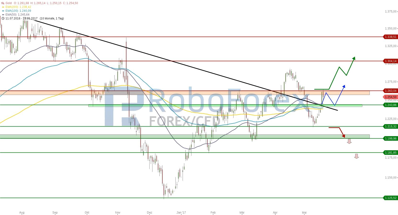 chart-18052017-1908-gold-roboforex.jpg