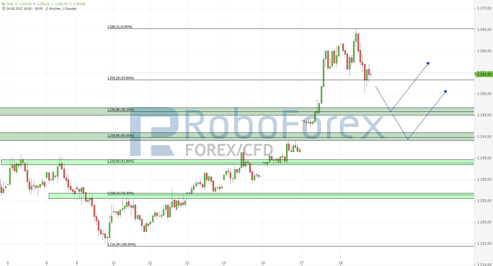 chart-18052017-1912-gold_roboforex.jpg