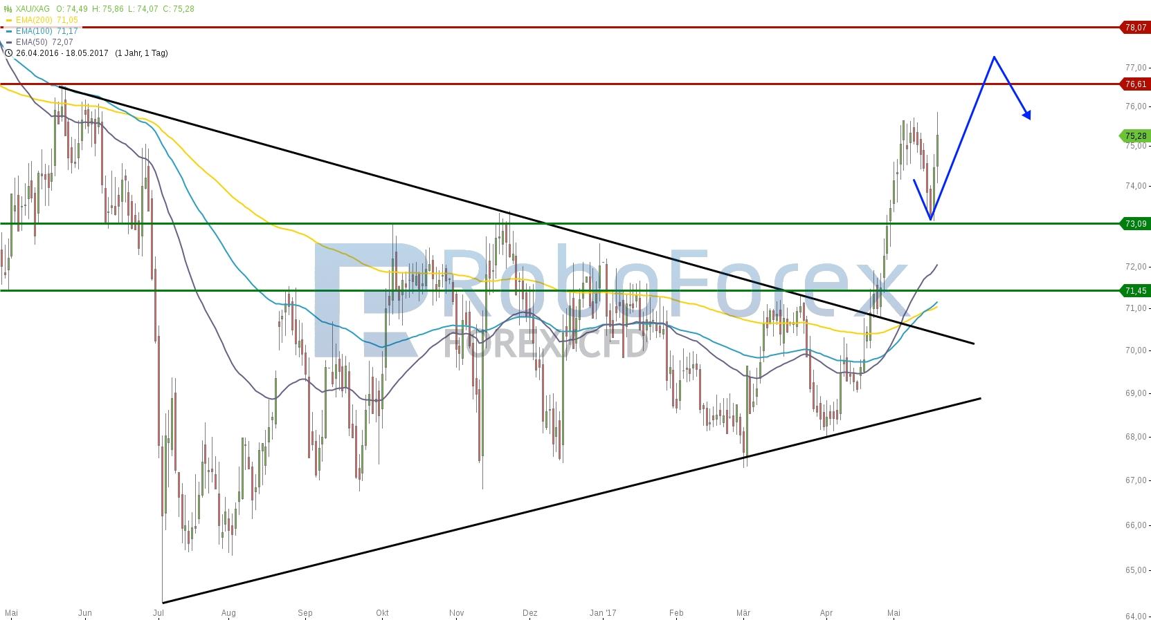 chart-18052017-1916-xauxag-roboforex.jpg