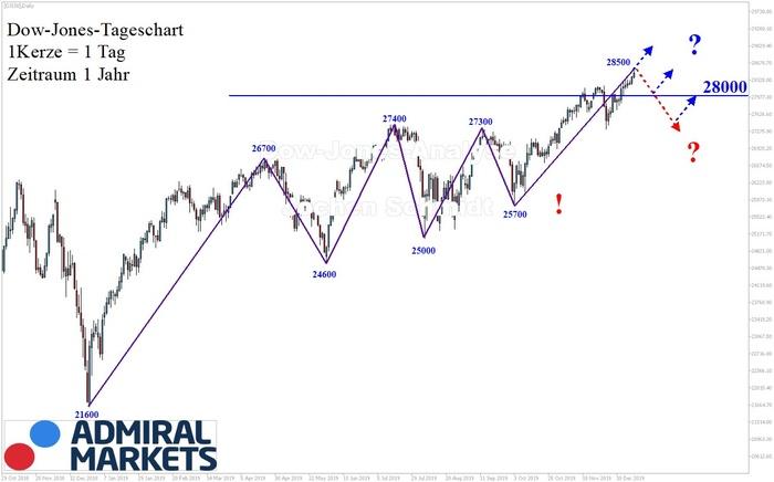dow-jones-analyse-markttechnik-dji30-cfd-211219.jpg