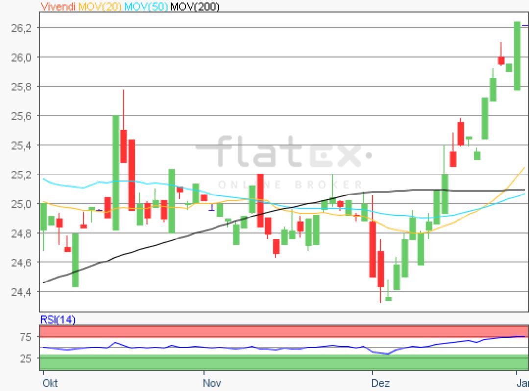 flatex-vivendi-03012020.png