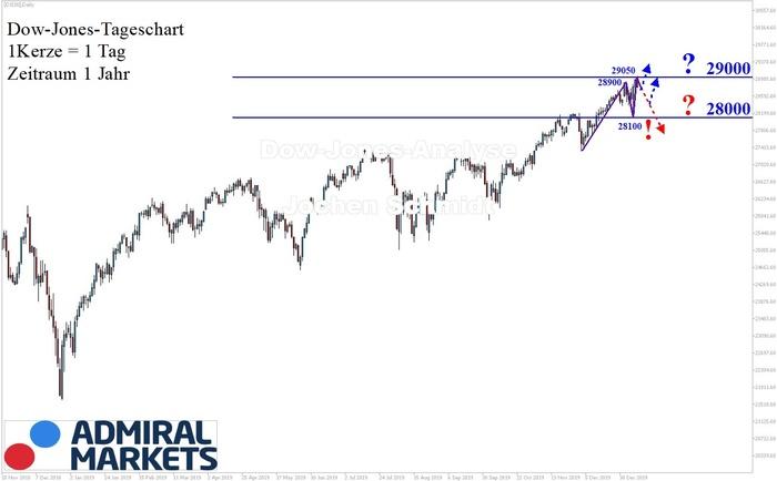dow-jones-analyse-nach-markttechnik-11012020-dji30-cfd.jpg