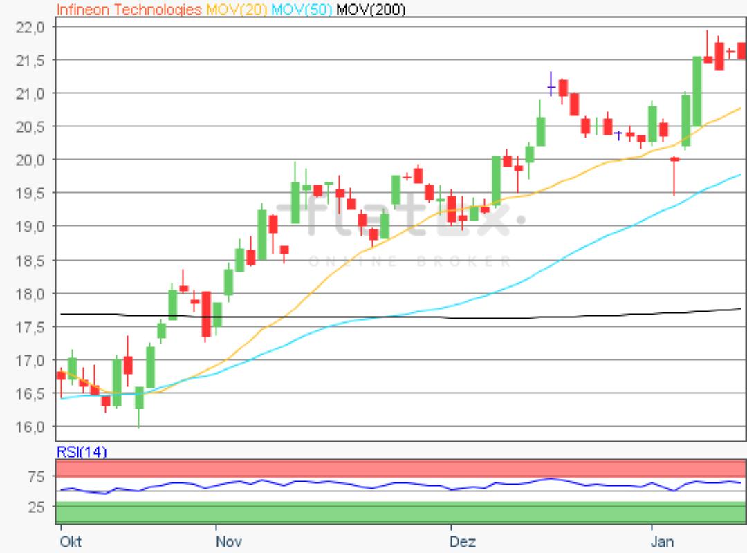 Aktie im Fokus - Infineon