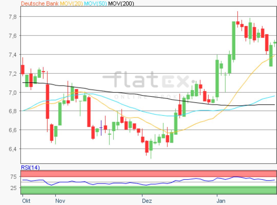 flatex-deutsche-bank-22012020.png