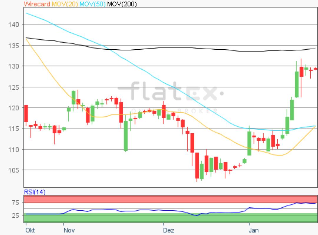 flatex-wirecard-22012020.png