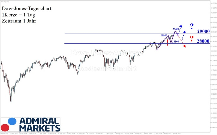 dow-jones-analyse-chartanalyse-nach-markttechnik-25012020.jpg