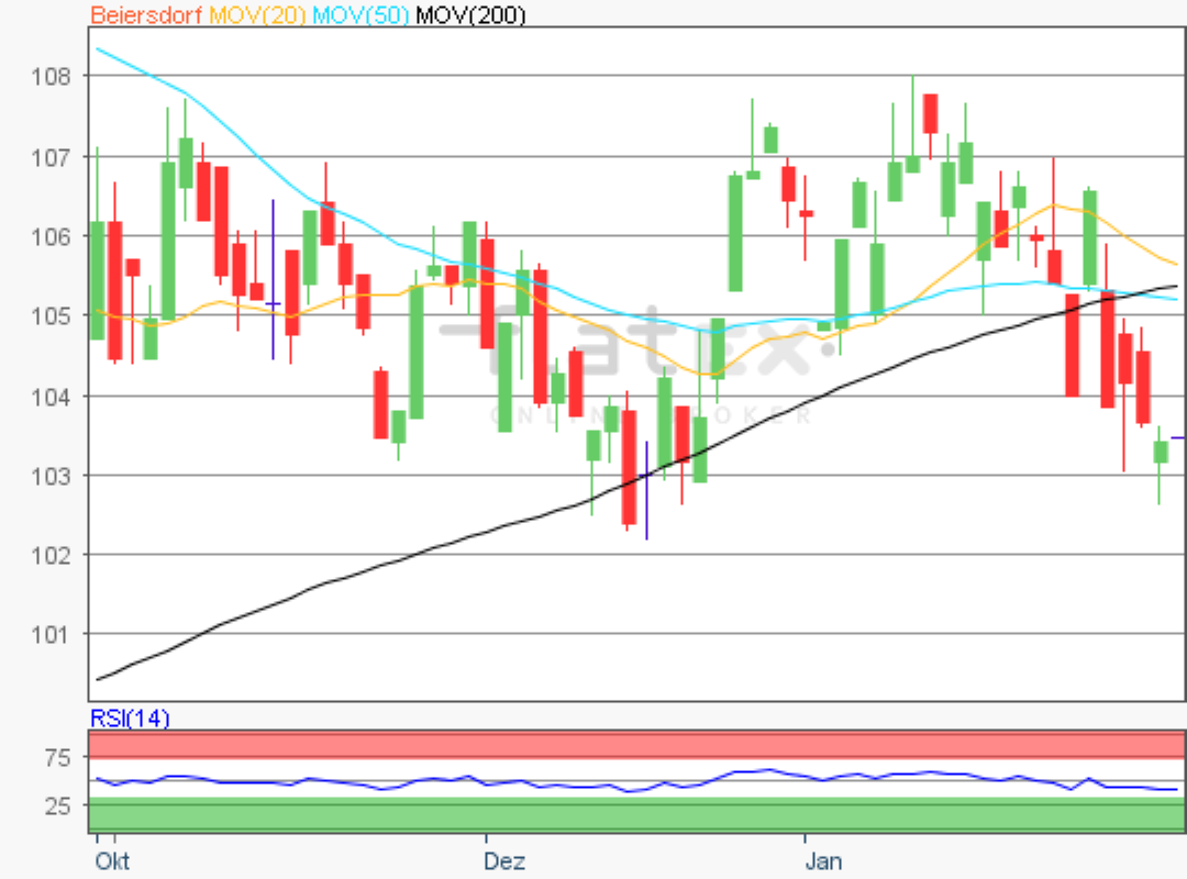 Aktie im Fokus - Beiersdorf