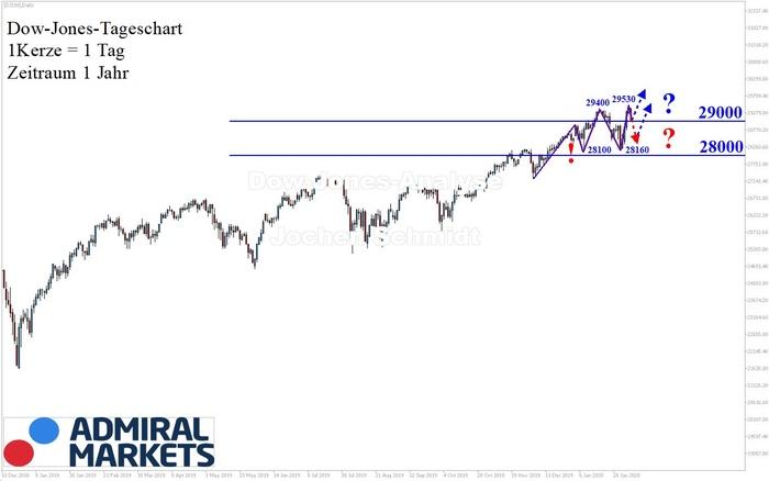 dow-jones-aktuelle-chartanalyse-nach-markttechnik-08022020.jpg