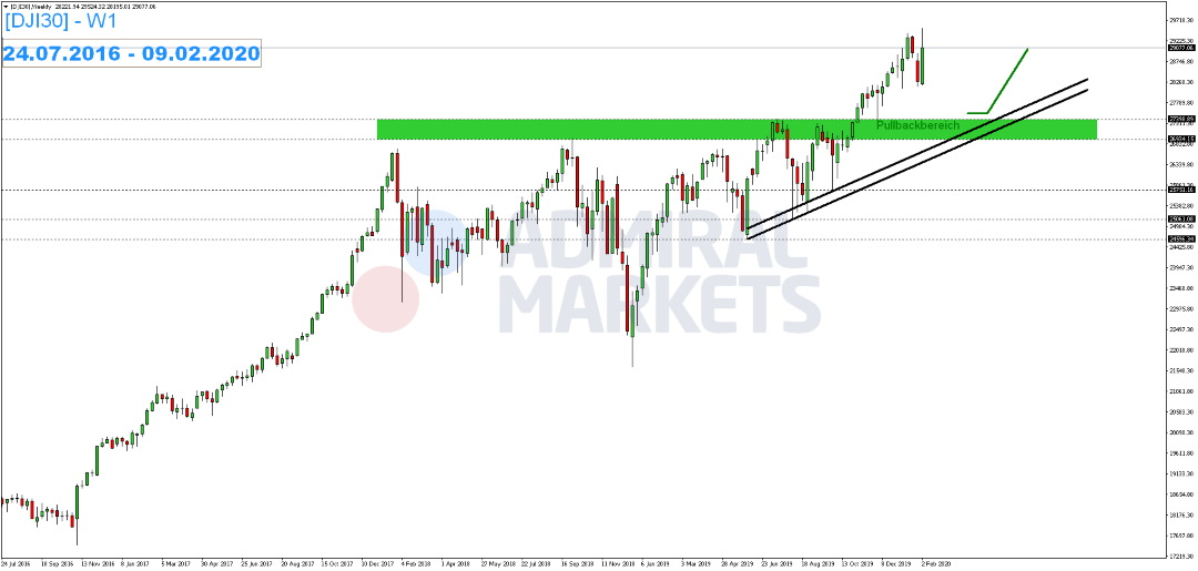 dji30weekly_admiral-markets_11022020_1080.jpg