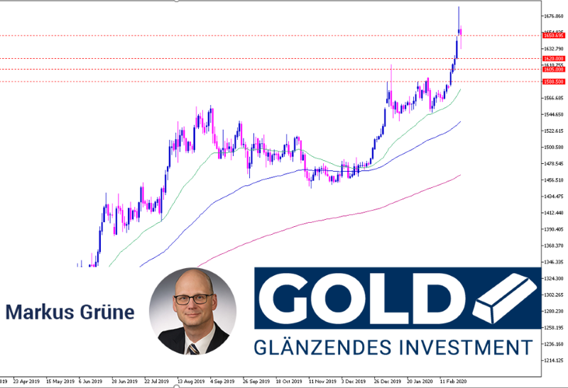 gold-analyse-18022020-gold-cfd-800.png