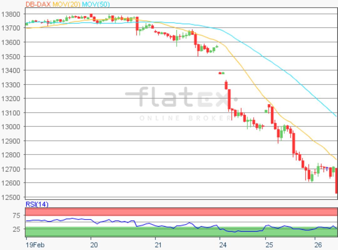 flatex-dax-update-26022020.png